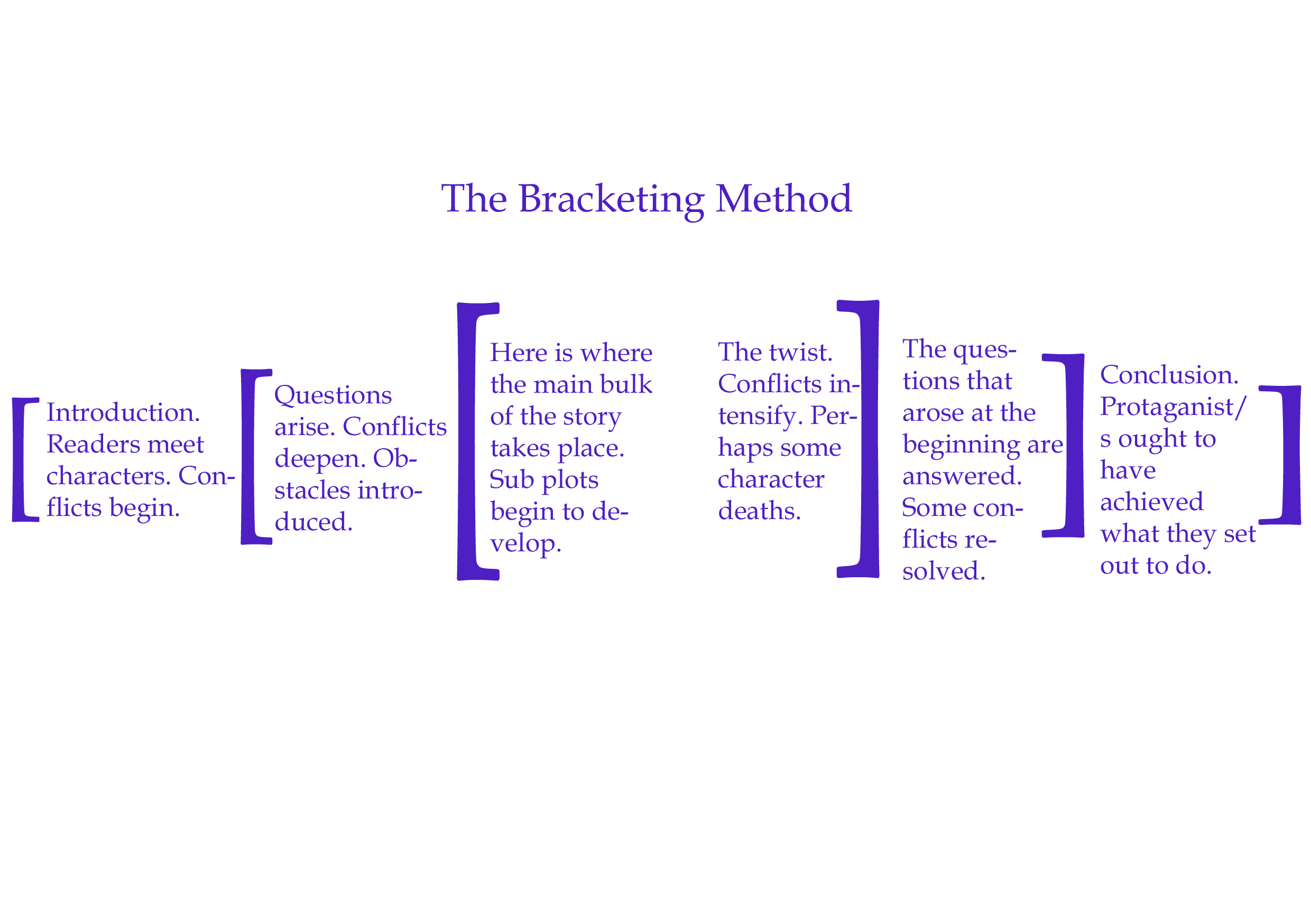 Bracketing method copy